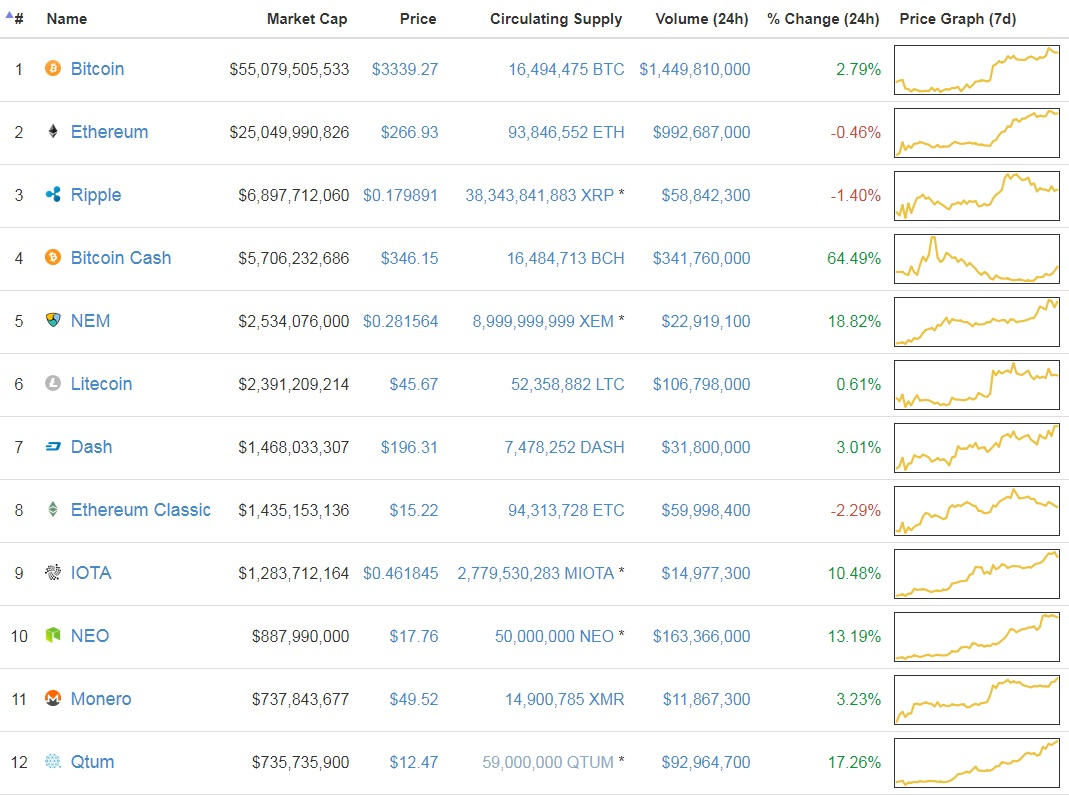 coin-market-cap-screenshot-8th-august-2070